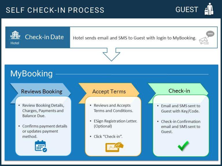 BookingCenter Self_Checkin_Process Guest