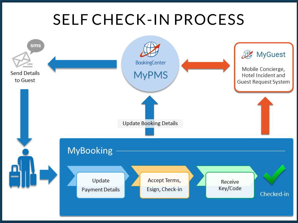 Hotel Self Check In System Pms Integration Bookingcenter Pms