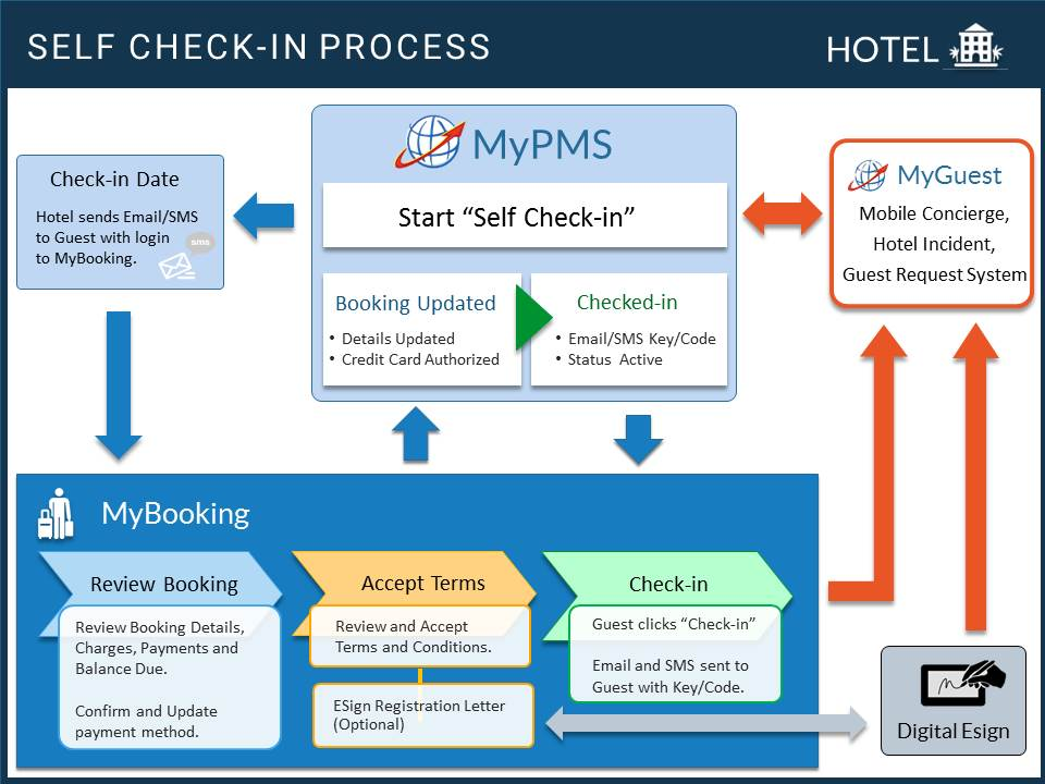 Hotel Self Check-in System | PMS Integration | BookingCenter PMS